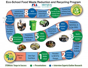 FLL_board-game-Food_waste